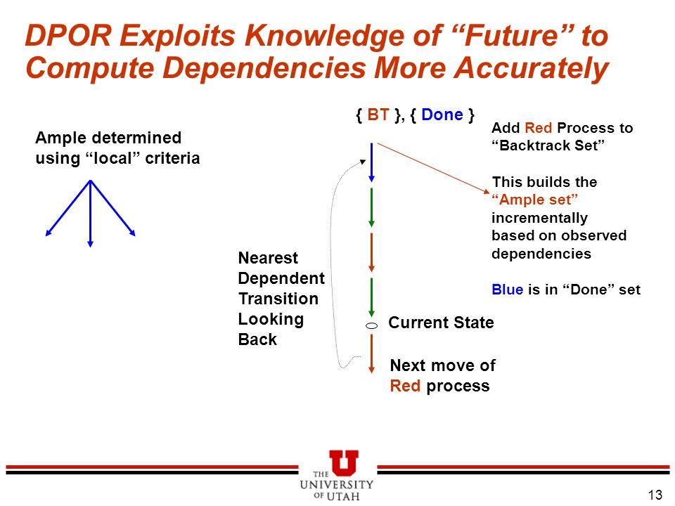 13 DPOR Exploits Knowledge of Future to Compute Dependencies More Accurately Ample determined using local criteria Current State Next move of Red process Nearest Dependent Transition Looking Back Add Red Process to Backtrack Set This builds the Ample set incrementally based on observed dependencies Blue is in Done set { BT }, { Done }