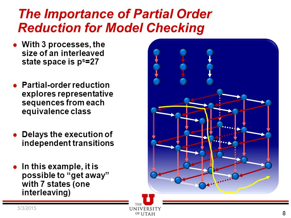8 The Importance of Partial Order Reduction for Model Checking l With 3 processes, the size of an interleaved state space is p s =27 l Partial-order reduction explores representative sequences from each equivalence class l Delays the execution of independent transitions l In this example, it is possible to get away with 7 states (one interleaving) 5/3/2015