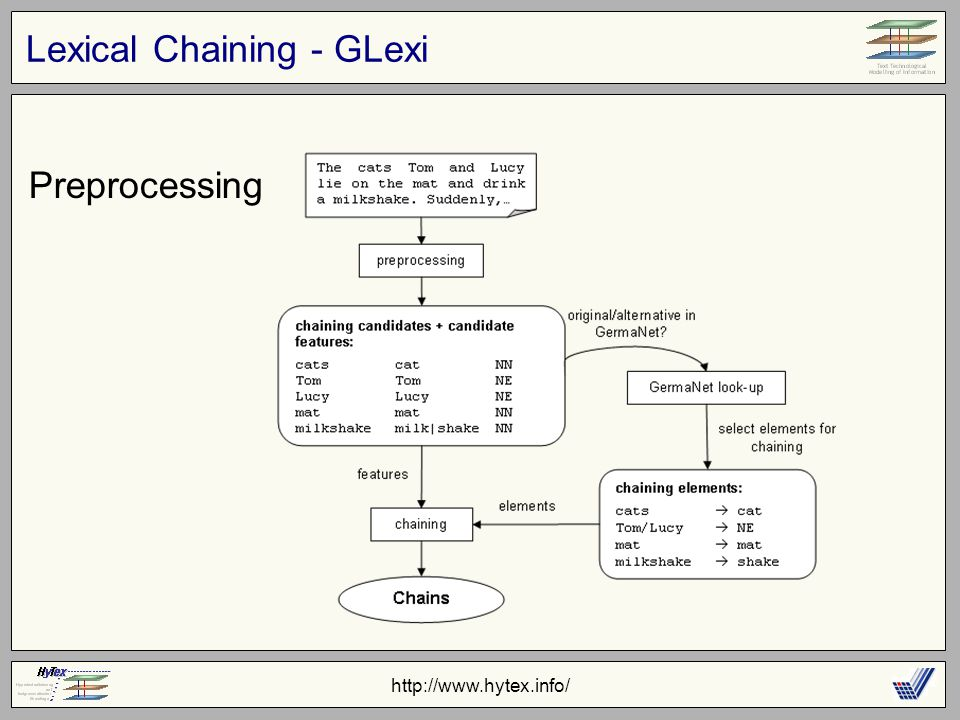 http://www.hytex.info/ Lexical Chaining - GLexi Preprocessing