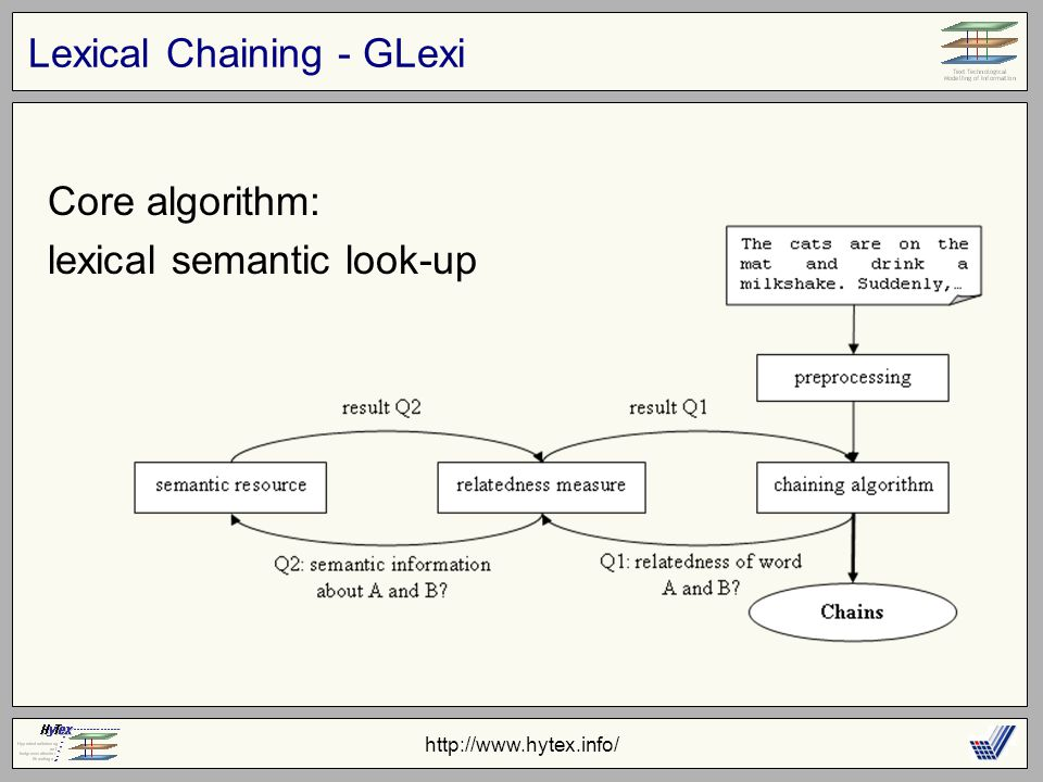 http://www.hytex.info/ Lexical Chaining - GLexi Core algorithm: lexical semantic look-up