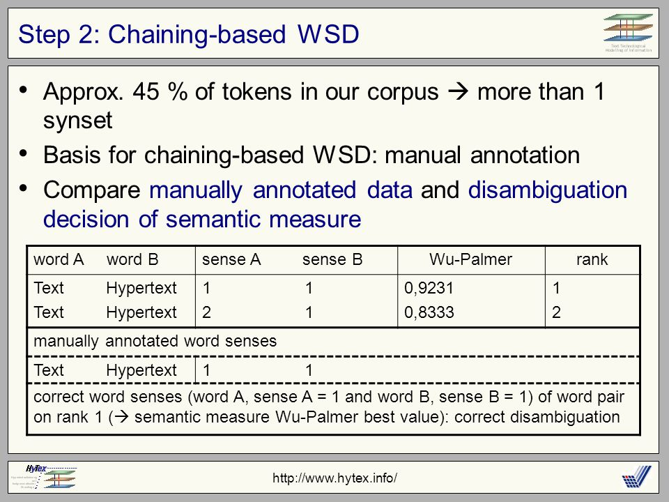 http://www.hytex.info/ Step 2: Chaining-based WSD Approx.