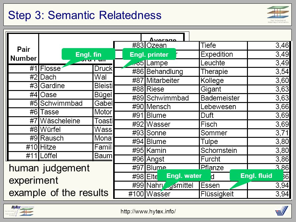 http://www.hytex.info/ Step 3: Semantic Relatedness human judgement experiment example of the results Engl.