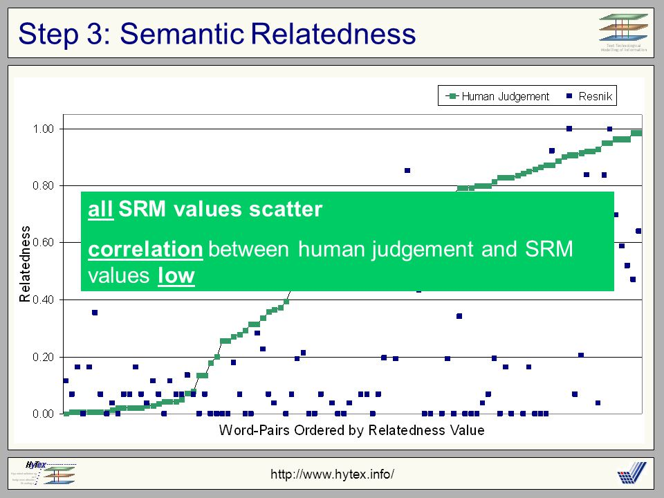 http://www.hytex.info/ Step 3: Semantic Relatedness all SRM values scatter correlation between human judgement and SRM values low