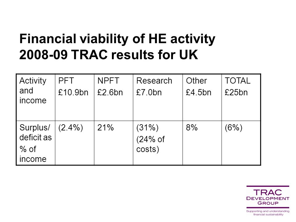 Financial viability of HE activity 2008-09 TRAC results for UK Activity and income PFT £10.9bn NPFT £2.6bn Research £7.0bn Other £4.5bn TOTAL £25bn Surplus/ deficit as % of income (2.4%)21%(31%) (24% of costs) 8%(6%)