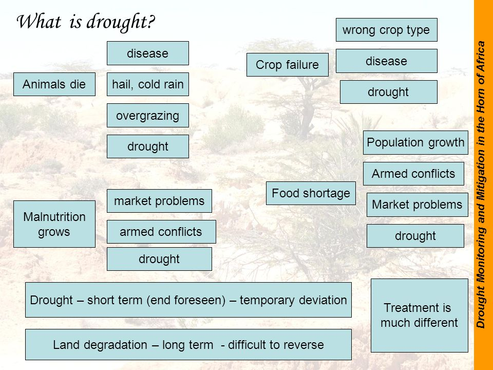 Drought Monitoring and Mitigation in the Horn of Africa Serious anomaly - Long duration What is drought.