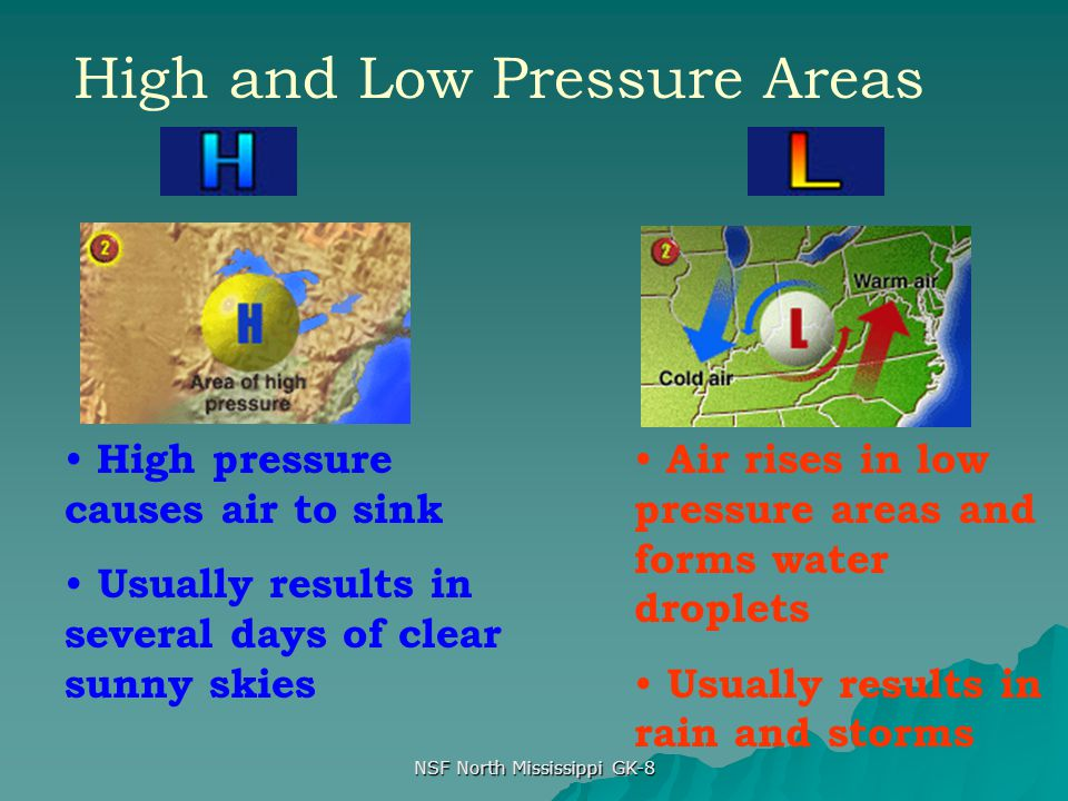 NSF North Mississippi GK-8 High and Low Pressure Areas High pressure causes air to sink Usually results in several days of clear sunny skies Air rises in low pressure areas and forms water droplets Usually results in rain and storms