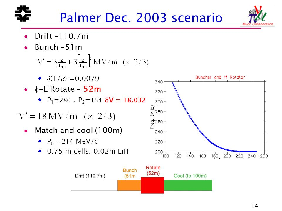 14 Palmer Dec. 2003 scenario  Drift –110.7m  Bunch -51m  (1/  ) =0.0079  -E Rotate – 52m  P 1 = 280, P 2 = 154  V = 18.032  Match and cool (