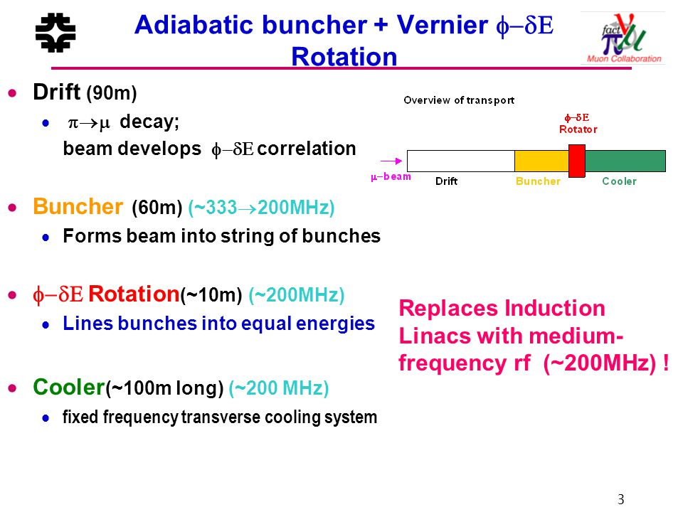 3 Adiabatic buncher + Vernier  Rotation  Drift (90m)   decay; beam develops  correlation  Buncher (60m) (~333  200MHz)  Forms beam into string of bunches  Rotation (~10m) (~200MHz)  Lines bunches into equal energies  Cooler (~100m long) (~200 MHz)  fixed frequency transverse cooling system Replaces Induction Linacs with medium- frequency rf (~200MHz) !