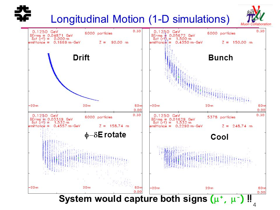 4 Longitudinal Motion (1-D simulations) DriftBunch  E rotate Cool System would capture both signs (  +,  - ) !!