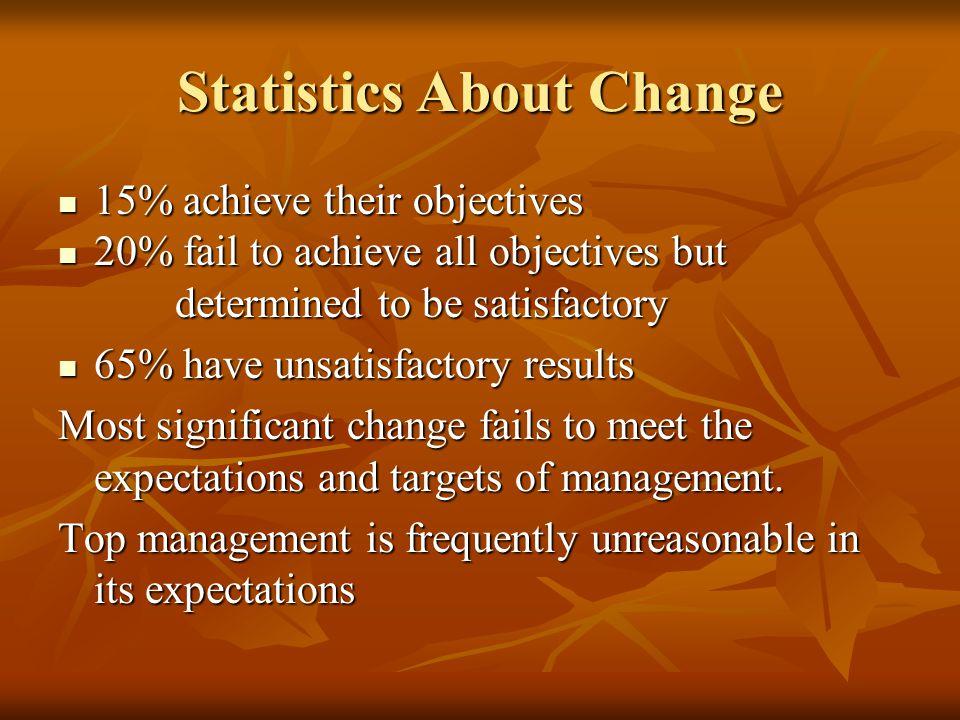 Statistics About Change 15% achieve their objectives 15% achieve their objectives 20% fail to achieve all objectives but 20% fail to achieve all objec