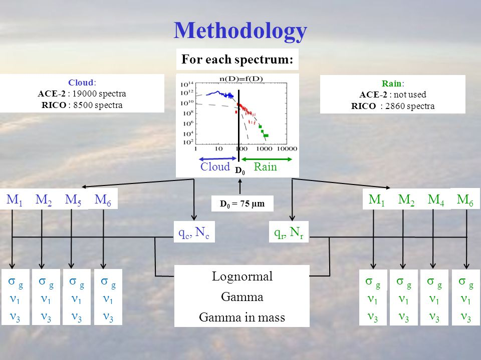 ν1ν1 q c, N c CloudRain D0 D0 Methodology For each spectrum: D 0 = 75 µm Rain: ACE-2 : not used RICO : 2860 spectra Cloud: ACE-2 : 19000 spectra RICO : 8500 spectra σ g Gamma in mass Gamma Lognormal M1M1 M2M2 M5M5 M6M6 ν1ν1 σ g ν1ν1 ν1ν1 ν3ν3 ν3ν3 ν3ν3 ν3ν3 M1M1 M2M2 M4M4 M6M6 q r, N r ν1ν1 σ g ν1ν1 ν1ν1 ν1ν1 ν3ν3 ν3ν3 ν3ν3 ν3ν3