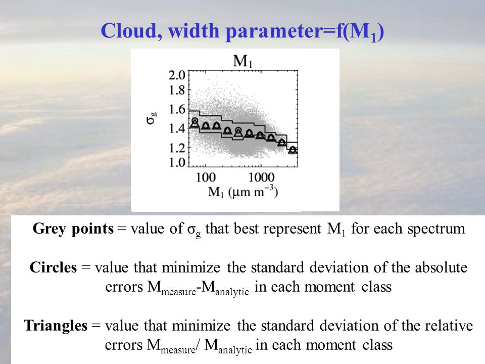Cloud, width parameter=f(M 1 ) Grey points = value of σ g that best represent M 1 for each spectrum Circles = value that minimize the standard deviation of the absolute errors M measure -M analytic in each moment class Triangles = value that minimize the standard deviation of the relative errors M measure / M analytic in each moment class
