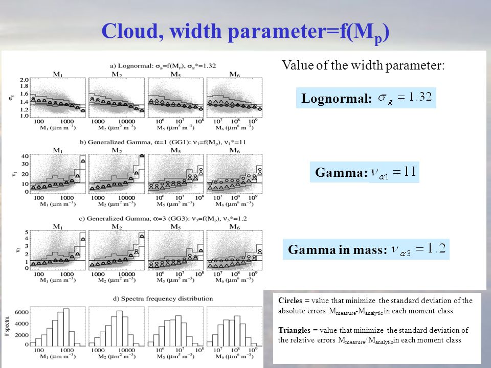 Cloud, width parameter=f(M p ) Circles = value that minimize the standard deviation of the absolute errors M measure -M analytic in each moment class Triangles = value that minimize the standard deviation of the relative errors M measure / M analytic in each moment class Value of the width parameter: Lognormal: Gamma: Gamma in mass: