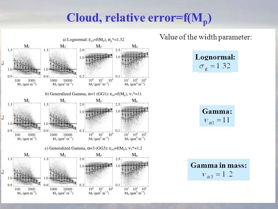 Gamma in mass: Gamma: Lognormal: Cloud, relative error=f(M p ) Value of the width parameter: