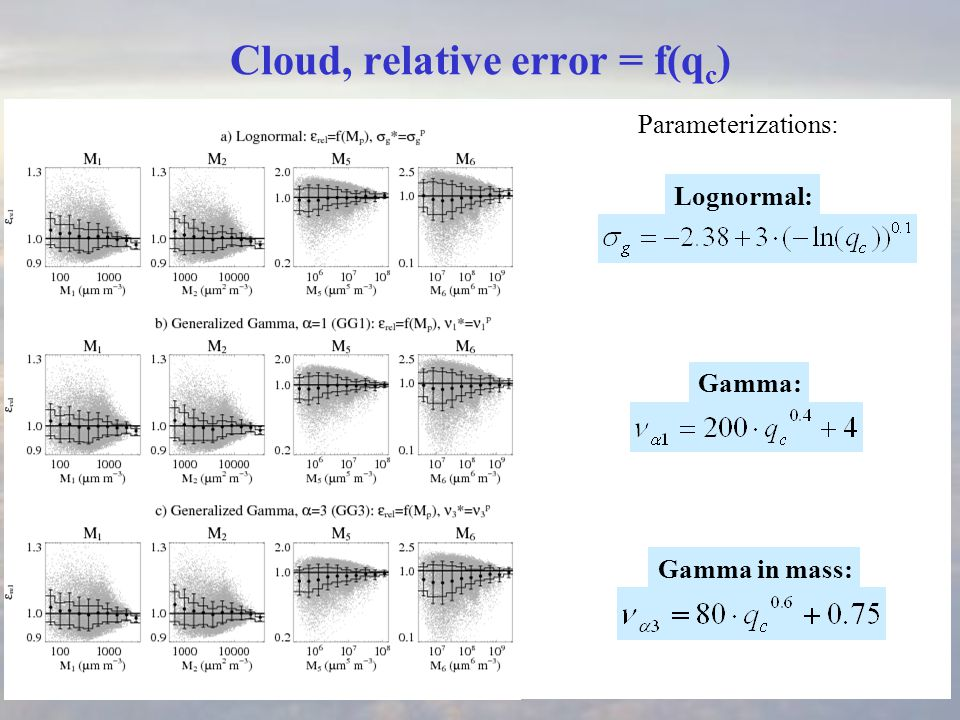 Cloud, relative error = f(q c ) Lognormal: Gamma: Gamma in mass: Parameterizations: