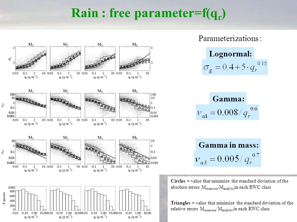 Rain : free parameter=f(q r ) Dependance in function of qr  Better results Lognormal: Gamma: Gamma in mass: Parameterizations : Circles = value that minimize the standard deviation of the absolute errors M measure -M analytic in each RWC class Triangles = value that minimize the standard deviation of the relative errors M measure / M analytic in each RWC class