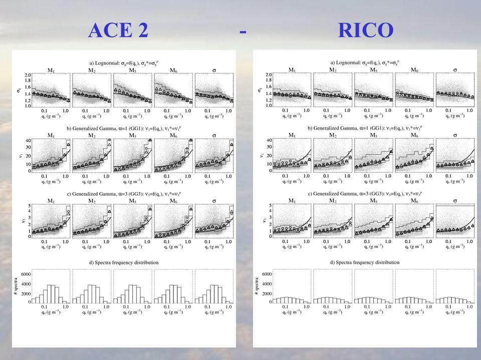 ACE 2 - RICO