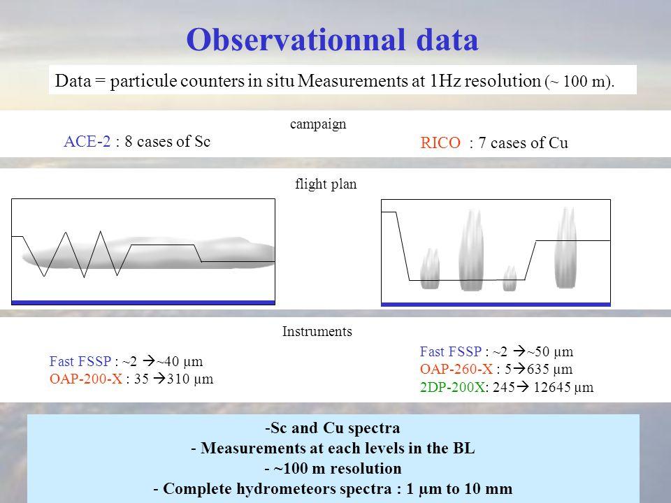 CloudRain D0 D0 Methodology For each spectrum: D 0 = 75 µm Cloud: ACE-2 : 19000 spectra RICO : 8500 spectra