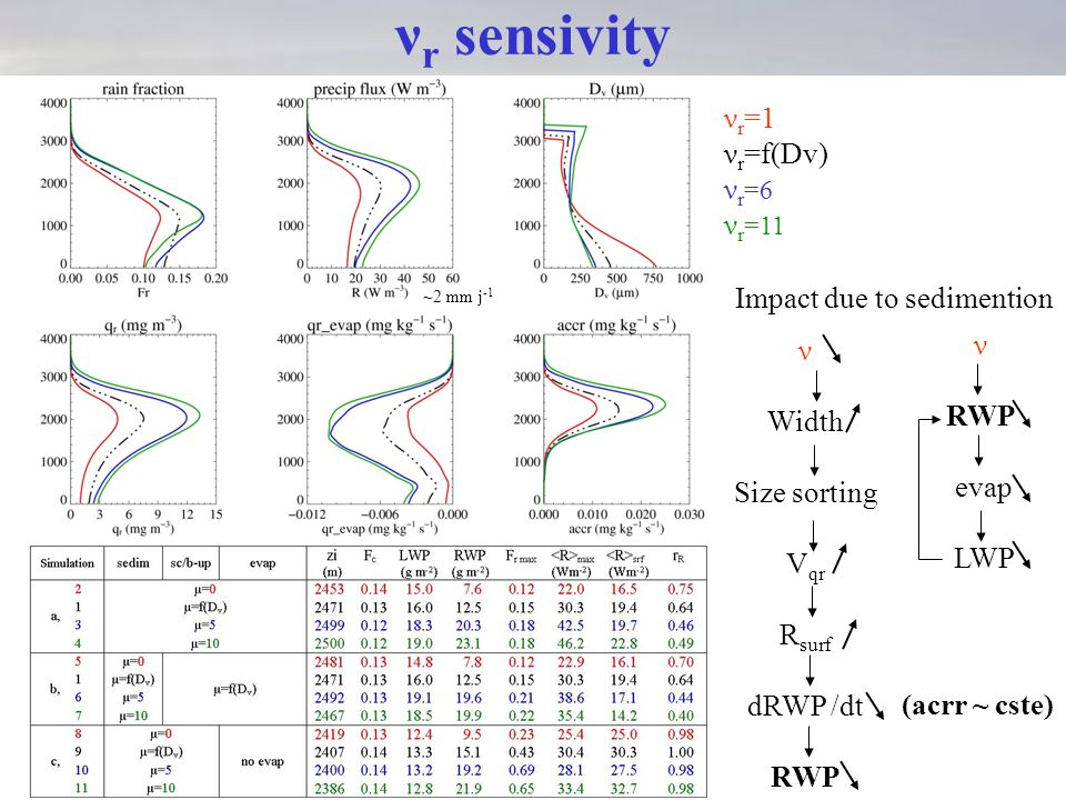 ν r sensivity ν r =1 ν r =f(Dv) ν r =6 ν r =11 ~2 mm j -1 ν Width Size sorting V qr R surf dRWP /dt RWP ν RWP evap LWP Impact due to sedimention (acrr ~ cste)