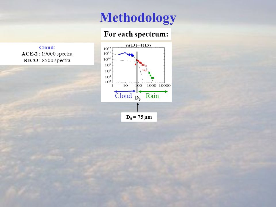 q c, N c CloudRain D0 D0 Methodology For each spectrum: D 0 = 75 µm Cloud: ACE-2 : 19000 spectra RICO : 8500 spectra σ g Lognormal M1M1