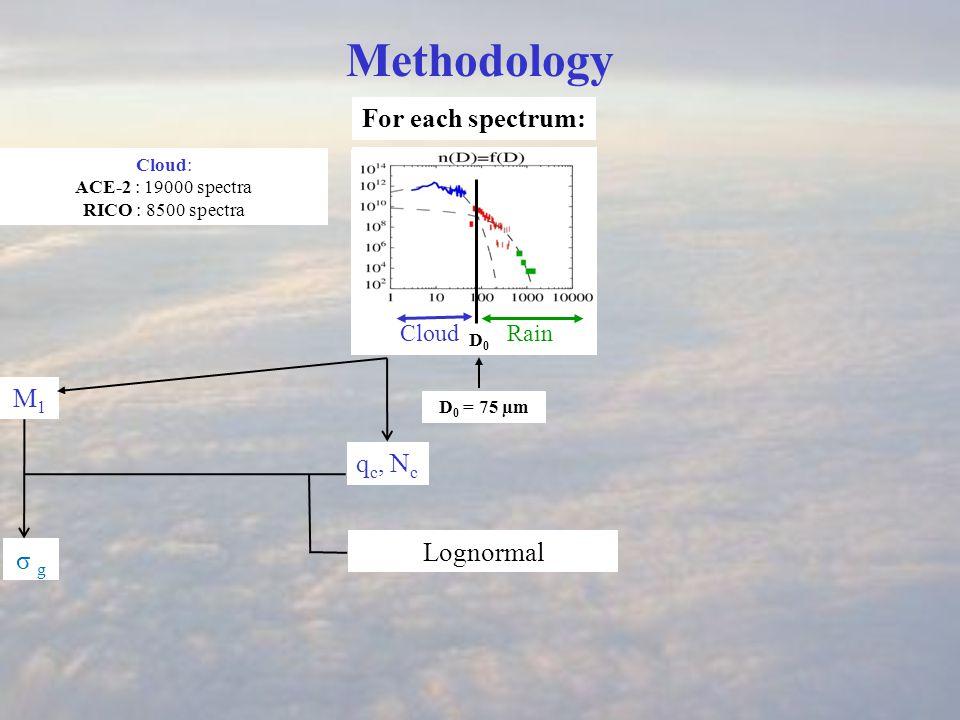 q c, N c CloudRain D0 D0 Methodology For each spectrum: D 0 = 75 µm Cloud: ACE-2 : 19000 spectra RICO : 8500 spectra σ g Lognormal M1M1 M2M2 M5M5 M6M6 σ g