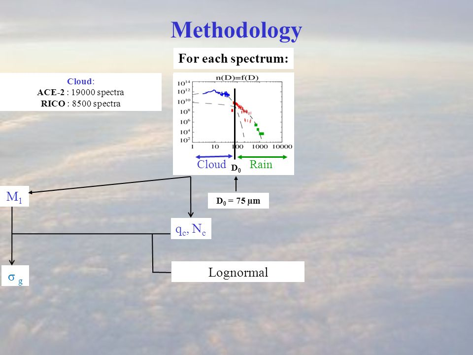 Autoconversion, sensitivity = 8 (υ c =1) = 3.75 (υ c =2) = 2.7 (υ c =3) k cc = 4.44 E9 m 3 kg -2 s -1 10.44 E9 m 3 kg-2 s -1 Autoconversion rate : (Cloud droplet width) Collection efficiency ~2 mm j -1 Sensitivity to the coefficients υ c (cloud droplet spectra width)