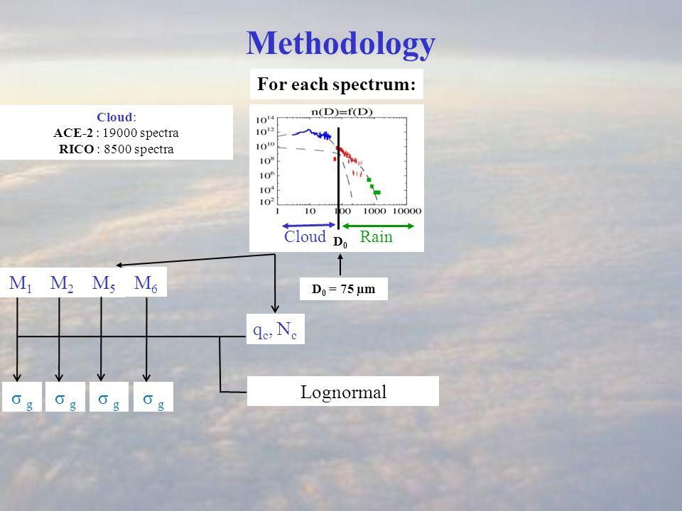 ν1ν1 q c, N c CloudRain D0 D0 Methodology For each spectrum: D 0 = 75 µm Cloud: ACE-2 : 19000 spectra RICO : 8500 spectra σ g Gamma Lognormal M1M1 M2M2 M5M5 M6M6 ν1ν1 σ g ν1ν1 ν1ν1