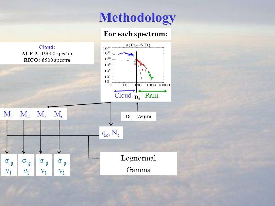 ν1ν1 q c, N c CloudRain Methodology For each spectrum: D 0 = 75 µm Cloud: ACE-2 : 19000 spectra RICO : 8500 spectra σ g Gamma in mass Gamma Lognormal M1M1 M2M2 M5M5 M6M6 ν1ν1 σ g ν1ν1 ν1ν1 ν3ν3 ν3ν3 ν3ν3 ν3ν3 D0 D0