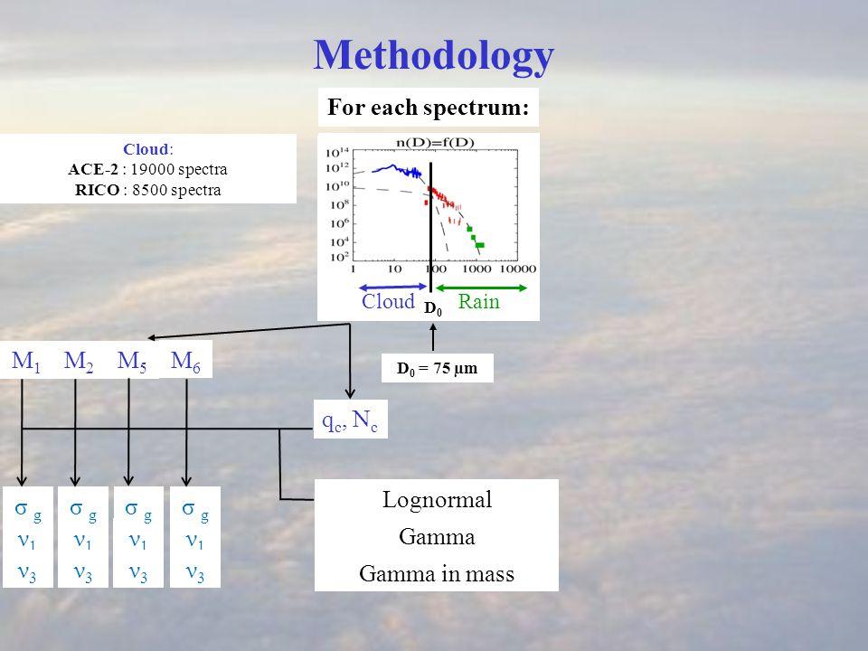 ν1ν1 q c, N c CloudRain D0 D0 Methodology For each spectrum: D 0 = 75 µm Rain: ACE-2 : not used RICO : 2860 spectra Cloud: ACE-2 : 19000 spectra RICO : 8500 spectra σ g Gamma in mass Gamma Lognormal M1M1 M2M2 M5M5 M6M6 ν1ν1 σ g ν1ν1 ν1ν1 ν3ν3 ν3ν3 ν3ν3 ν3ν3 M1M1 M2M2 M4M4 M6M6 q r, N r ν1ν1 σ g ν1ν1 ν1ν1 ν1ν1 ν3ν3 ν3ν3 ν3ν3 ν3ν3