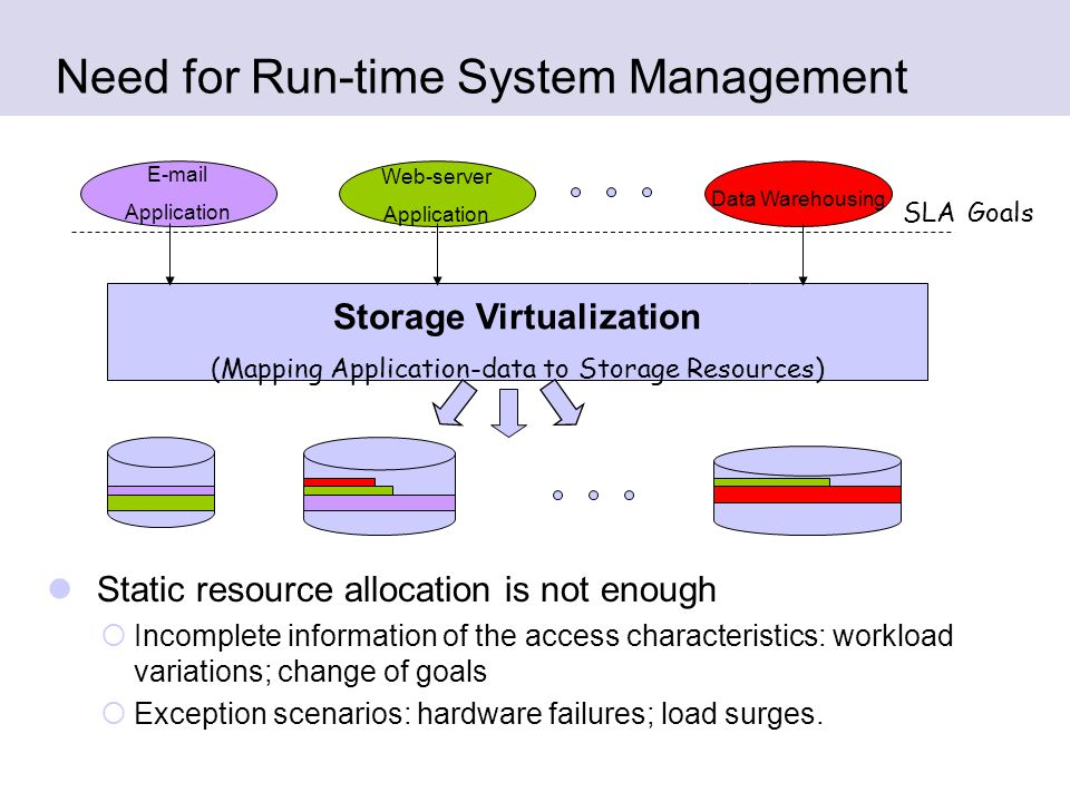Need for Run-time System Management Static resource allocation is not enough  Incomplete information of the access characteristics: workload variations; change of goals  Exception scenarios: hardware failures; load surges.