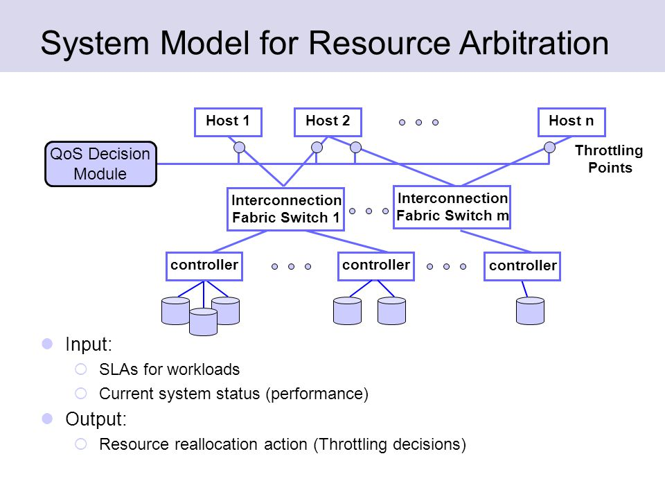 System Model for Resource Arbitration Input:  SLAs for workloads  Current system status (performance) Output:  Resource reallocation action (Throttling decisions) Host 1Host 2Host n Interconnection Fabric Switch 1 controller QoS Decision Module Throttling Points Interconnection Fabric Switch m controller