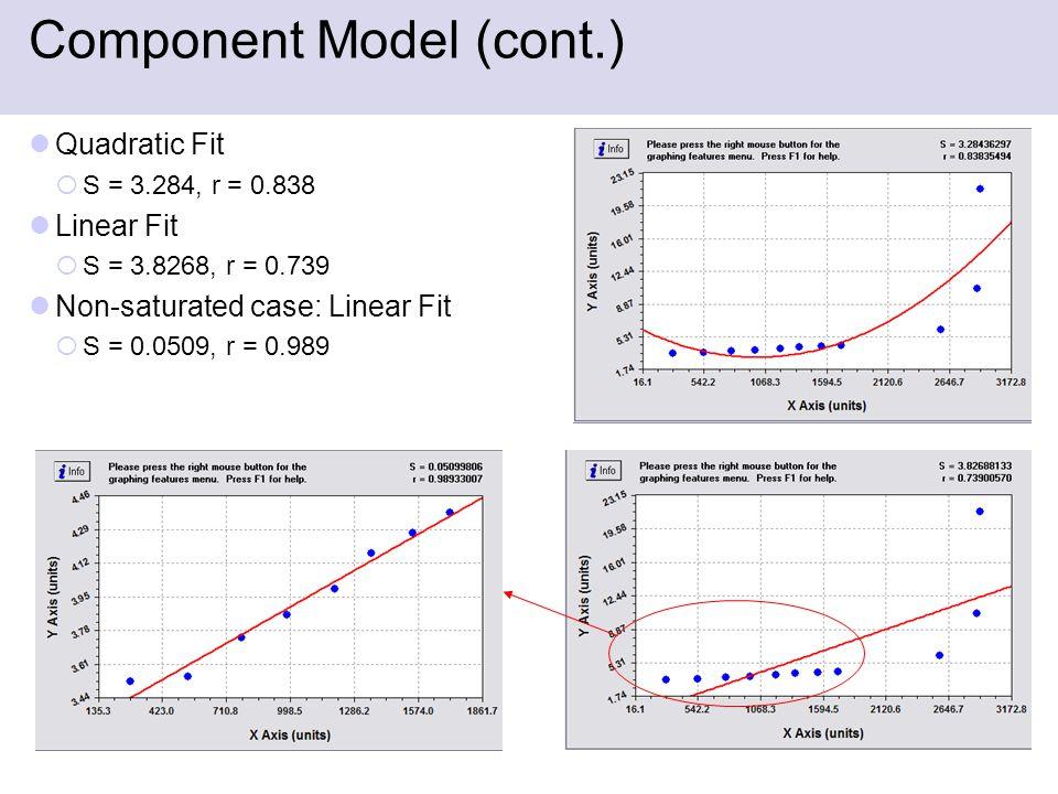 Component Model (cont.) Quadratic Fit  S = 3.284, r = 0.838 Linear Fit  S = 3.8268, r = 0.739 Non-saturated case: Linear Fit  S = 0.0509, r = 0.989