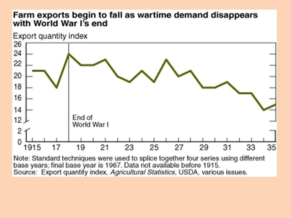 Farm Crisis U.S. farmers lost markets in Europe Agri.