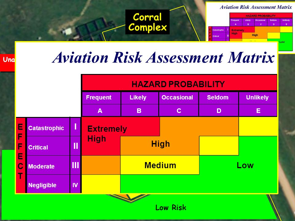 EFFECTEFFECT Catastrophic IV HAZARD PROBABILITY Critical Moderate Negligible I II III FrequentLikelyOccasionalSeldomUnlikely ABCDE Extremely High MediumLow EFFECTEFFECT Catastrophic IV HAZARD PROBABILITY Critical Moderate Negligible I II III FrequentLikelyOccasionalSeldomUnlikely ABCDE Extremely High MediumLow Aviation Risk Assessment Matrix Corral Complex Gate 1 Gate 2 Gate 3 Gate 4 EFFECTEFFECT Catastrophic IV HAZARD PROBABILITY Critical Moderate Negligible I II III FrequentLikelyOccasionalSeldomUnlikely ABCDE Extremely High MediumLow EFFECTEFFECT Catastrophic IV HAZARD PROBABILITY Critical Moderate Negligible I II III FrequentLikelyOccasionalSeldomUnlikely ABCDE Extremely High MediumLow Aviation Risk Assessment Matrix Corral Complex Mishap site Low Risk Medium Risk High Risk Extreme Risk Unacceptable Risk Unacceptable Risk Mishap site EFFECTEFFECT Catastrophic IV HAZARD PROBABILITY Critical Moderate Negligible I II III FrequentLikelyOccasionalSeldomUnlikely ABCDE Extremely High MediumLow EFFECTEFFECT Catastrophic IV HAZARD PROBABILITY Critical Moderate Negligible I II III FrequentLikelyOccasionalSeldomUnlikely ABCDE Extremely High MediumLow Aviation Risk Assessment Matrix