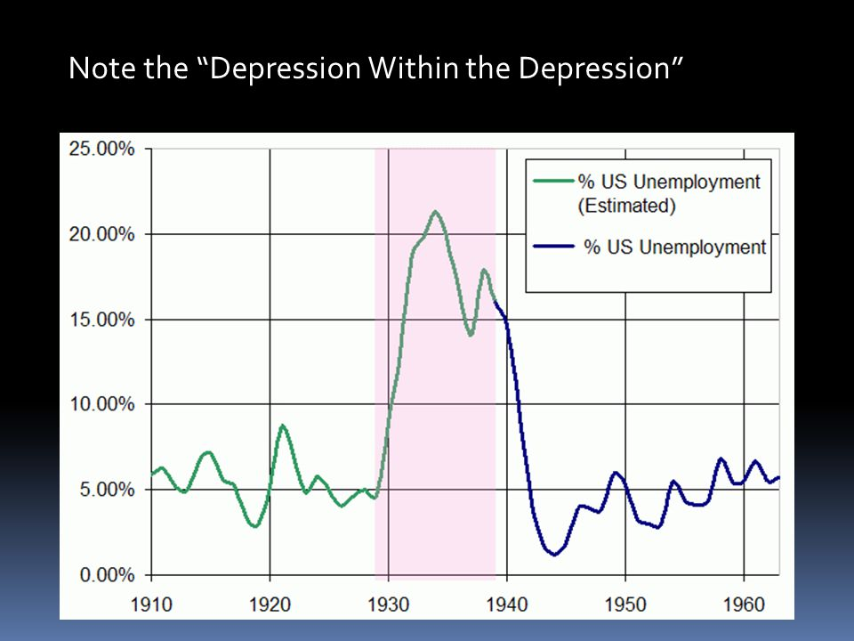 Note the Depression Within the Depression
