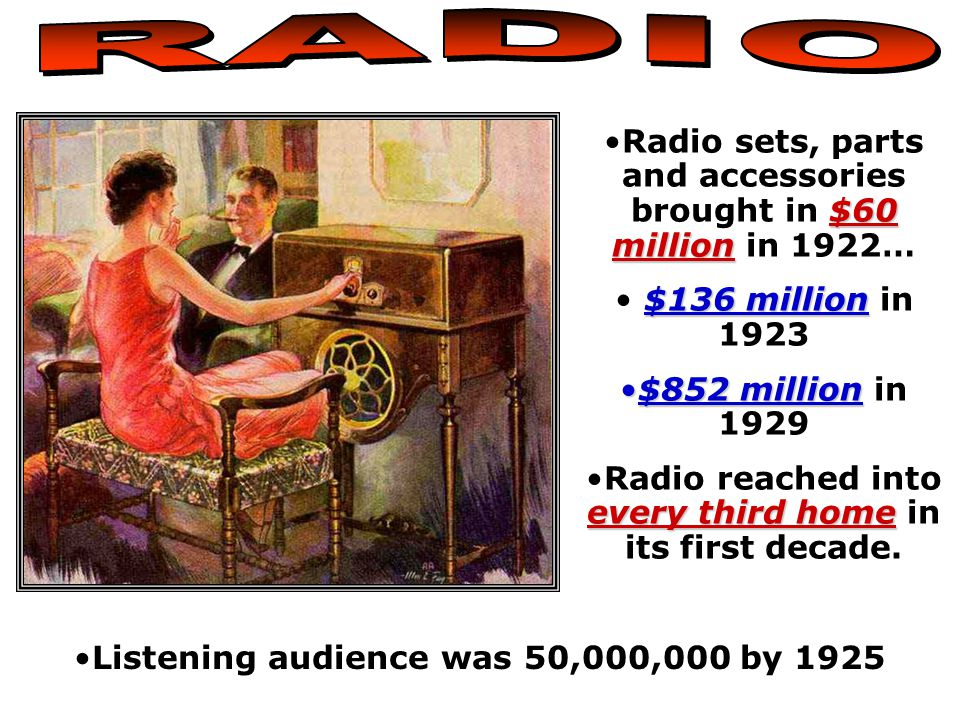 $60 millionRadio sets, parts and accessories brought in $60 million in 1922… $136 million $136 million in 1923 $852 million$852 million in 1929 every third homeRadio reached into every third home in its first decade.