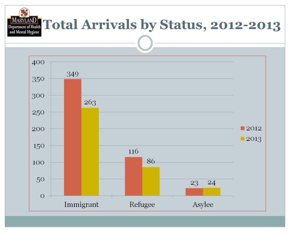 Total Arrivals by Status, 2012-2013