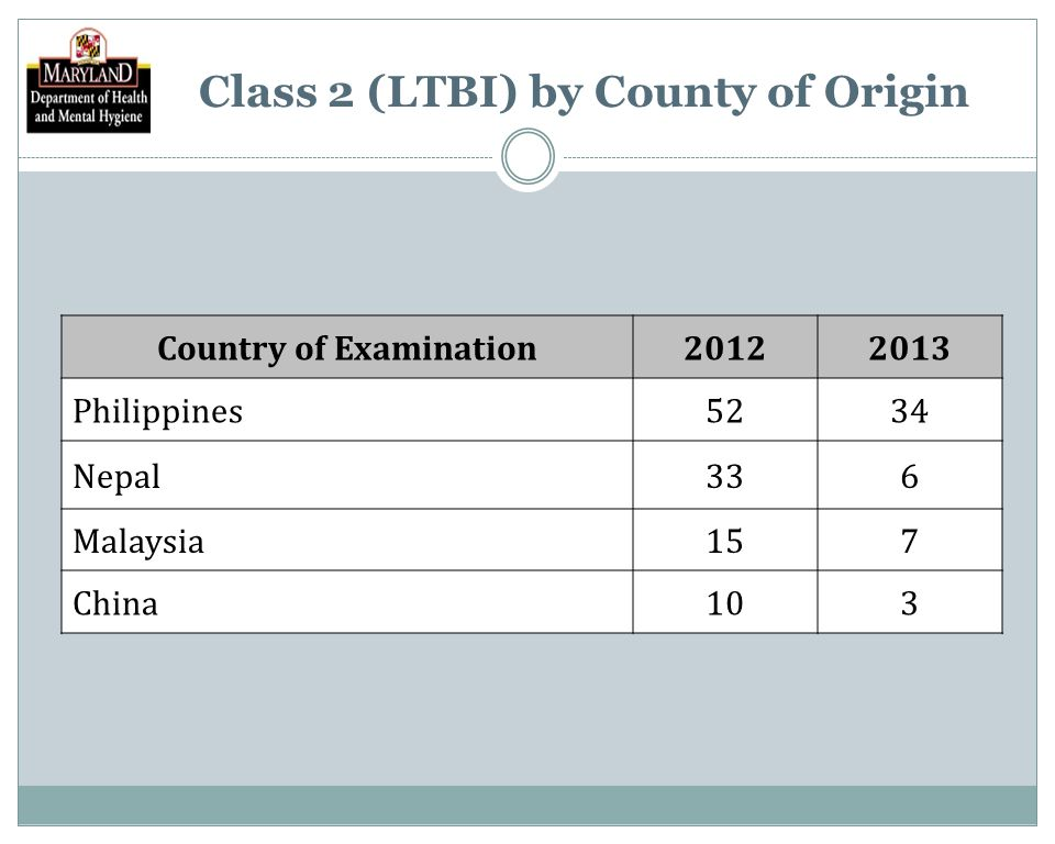 Class 2 (LTBI) by County of Origin Country of Examination20122013 Philippines5234 Nepal336 Malaysia157 China103