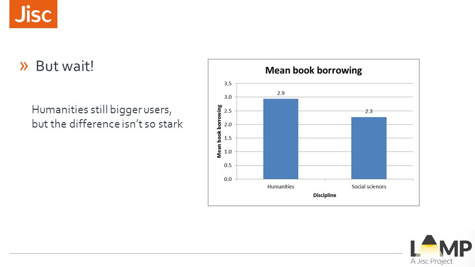 » But wait! Humanities still bigger users, but the difference isn't so stark