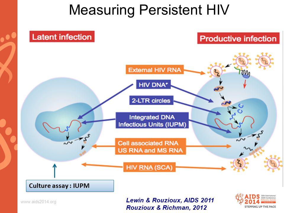 www.aids2014.org Measuring Persistent HIV Culture assay : IUPM Lewin & Rouzioux, AIDS 2011 Rouzioux & Richman, 2012