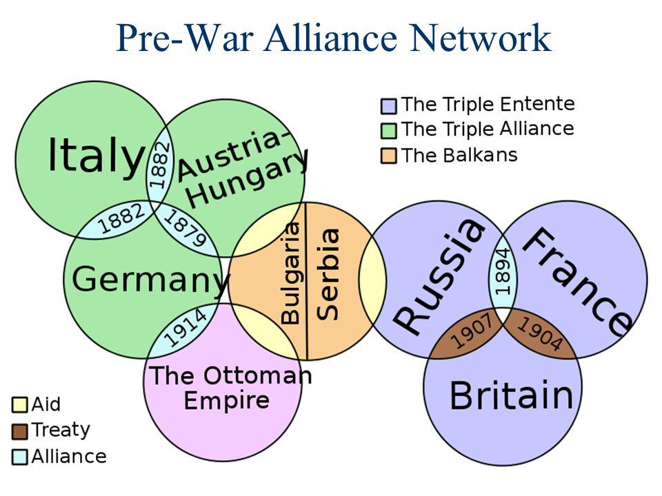 Pre-War Alliance Network