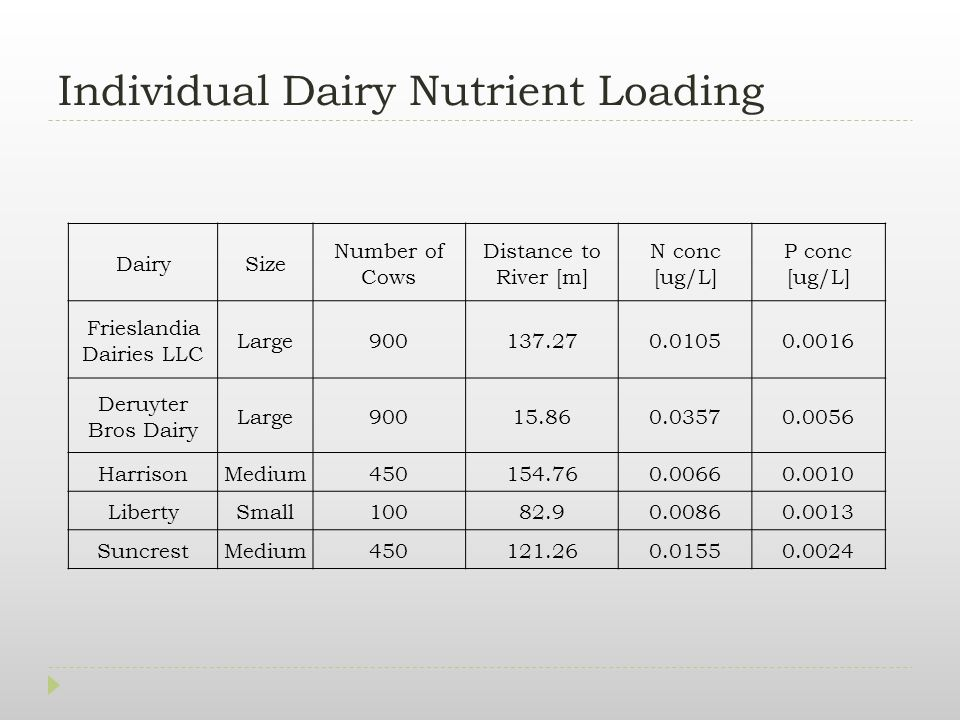 Individual Dairy Nutrient Loading DairySize Number of Cows Distance to River [m] N conc [ug/L] P conc [ug/L] Frieslandia Dairies LLC Large900137.270.01050.0016 Deruyter Bros Dairy Large90015.860.03570.0056 HarrisonMedium450154.760.00660.0010 LibertySmall10082.90.00860.0013 SuncrestMedium450121.260.01550.0024