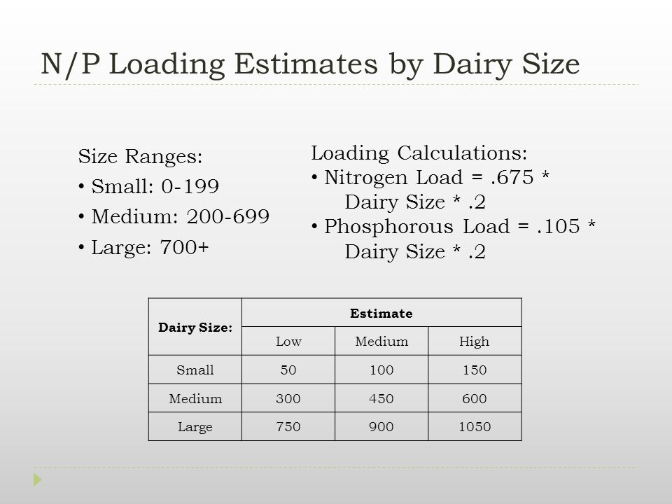 N/P Loading Estimates by Dairy Size Dairy Size: Estimate LowMediumHigh Small50100150 Medium300450600 Large7509001050 Size Ranges: Small: 0-199 Medium: 200-699 Large: 700+ Loading Calculations: Nitrogen Load =.675 * Dairy Size *.2 Phosphorous Load =.105 * Dairy Size *.2