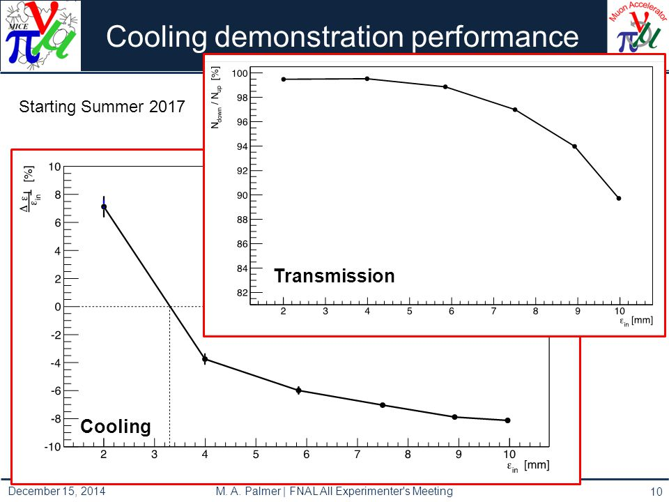 Cooling demonstration performance 10 Cooling Transmission December 15, 2014 M.