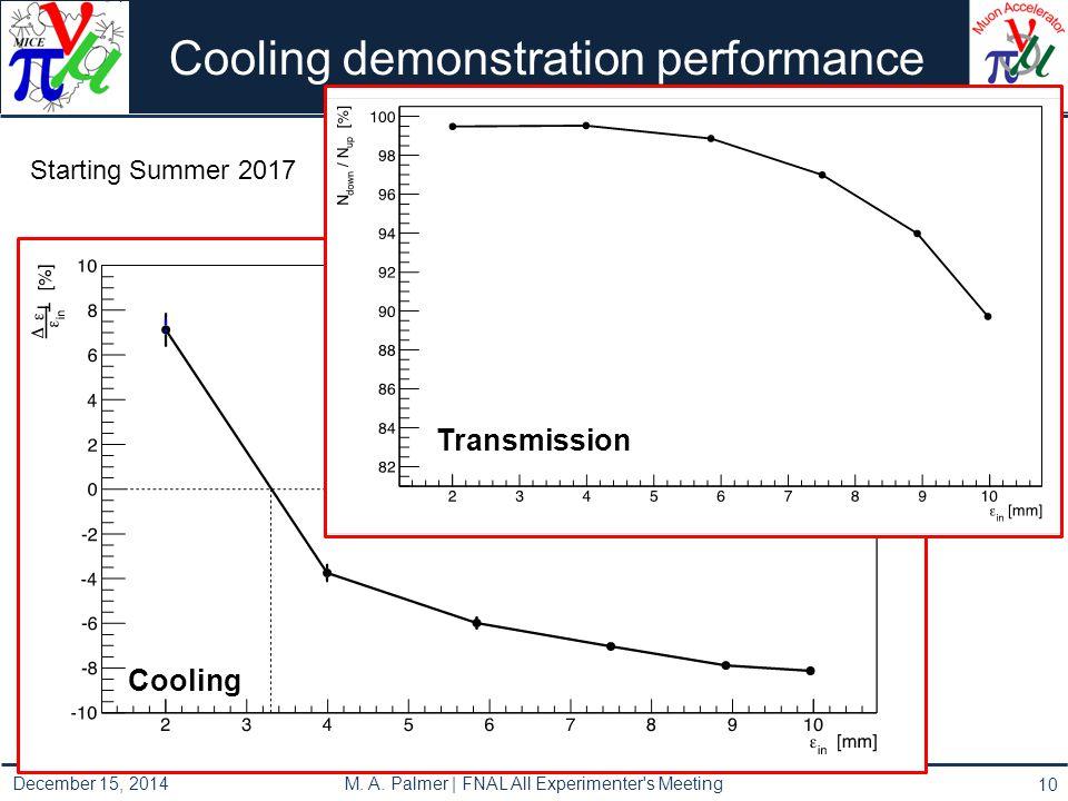 Cooling demonstration performance 10 Cooling Transmission December 15, 2014 M. A. Palmer | FNAL All Experimenter's Meeting Starting Summer 2017