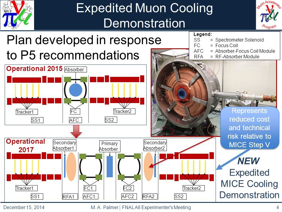 Expedited Muon Cooling Demonstration Plan developed in response to P5 recommendations -SS1- -Tracker1- -AFC- -FC- -Absorber- -SS2- -Tracker2- Legend: -SS=Spectrometer Solenoid- -FC=Focus Coil- -AFC=Absorber-Focus Coil Module- -RFA=RF-Absorber Module- -SS2- -Tracker2- -SS1- -Tracker1- -AFC1- -FC1- -AFC2- Primary -Absorber- -FC2- RFA1- RFA2- Secondary -Absorber2- Secondary -Absorber1- NEW Expedited MICE Cooling Demonstration December 15, 2014 M.