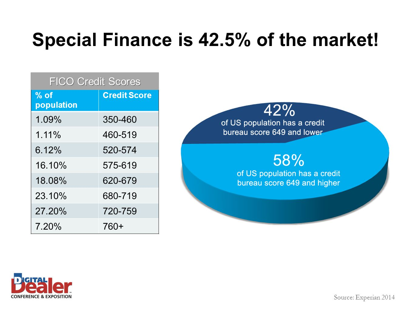 Special Finance is 42.5% of the market.