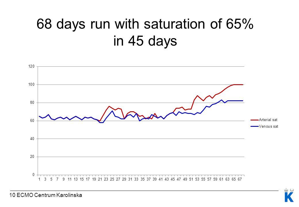 68 days run with saturation of 65% in 45 days 10 ECMO Centrum Karolinska