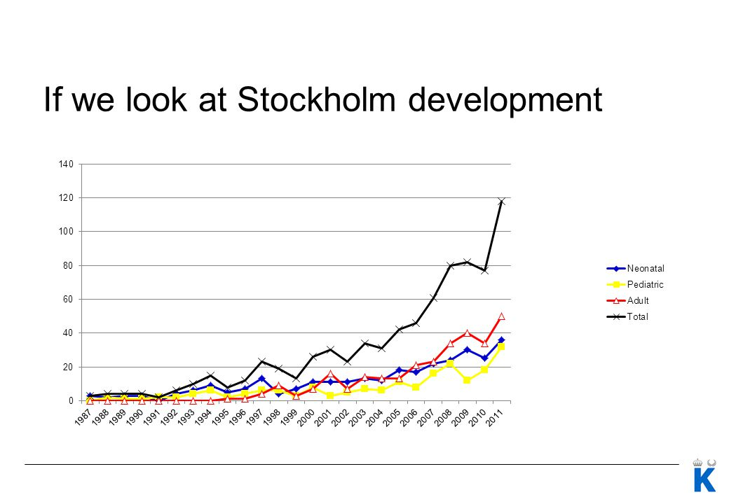 If we look at Stockholm development