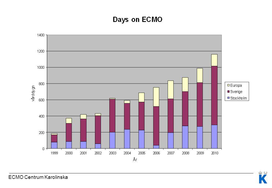 ECMO Centrum Karolinska